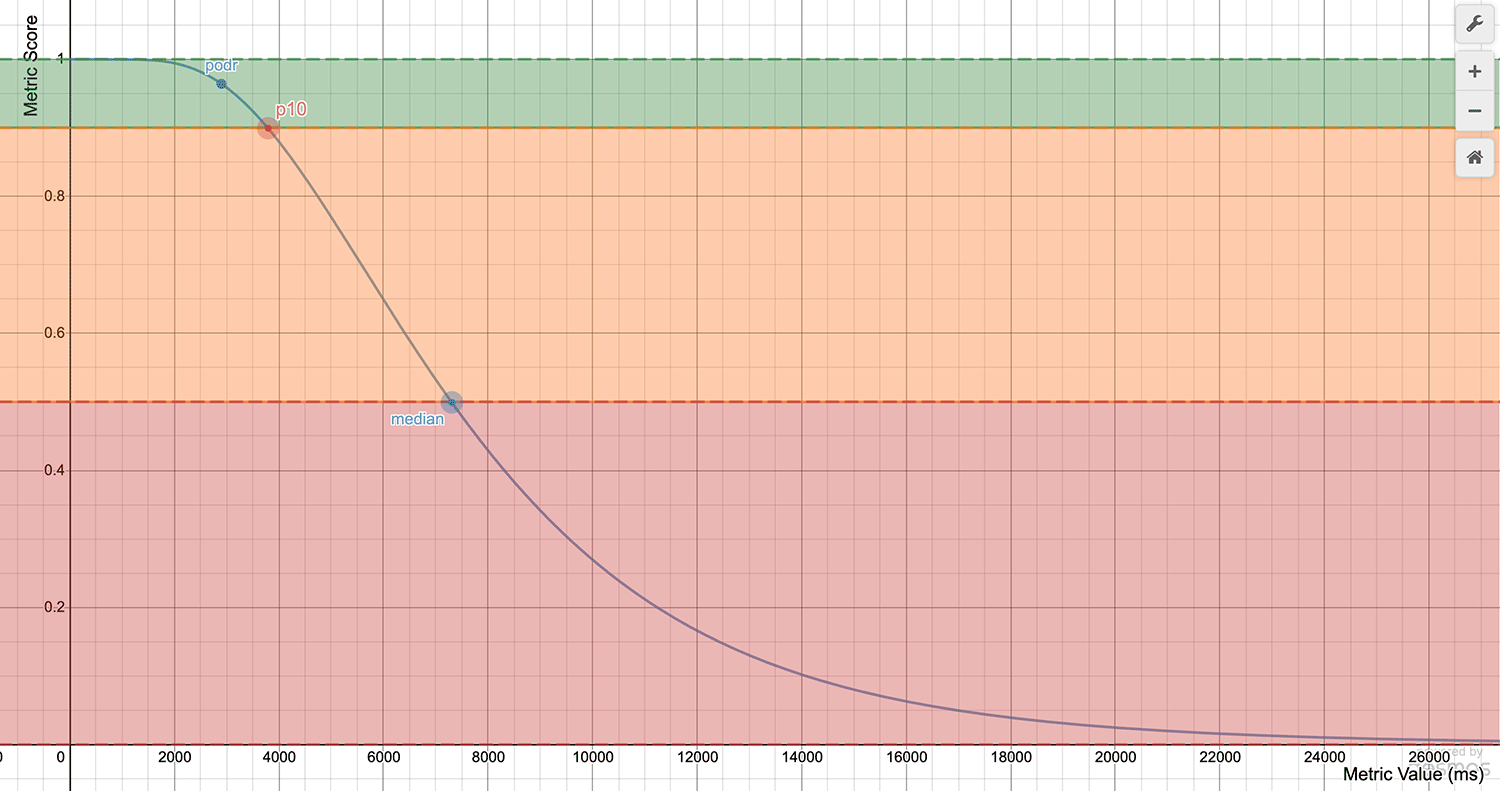 Chart showing a log-normal curve for Time to Interactive
