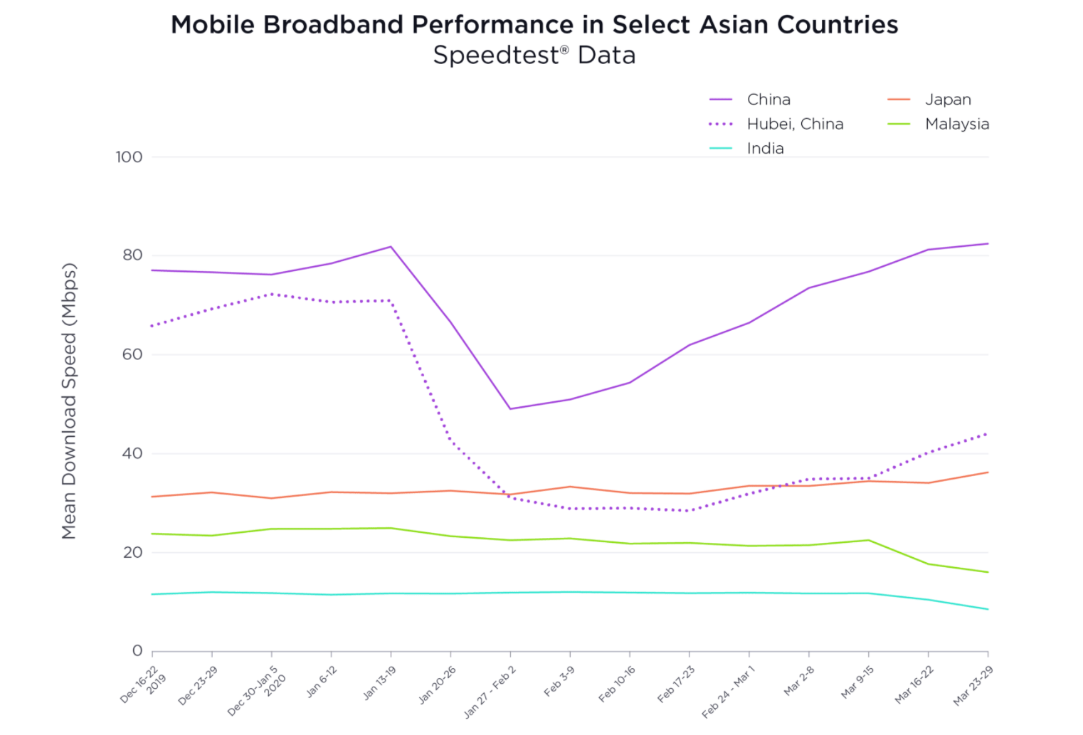 Drops in mobile performance in selected Asian countries based on data provided by Speedtest