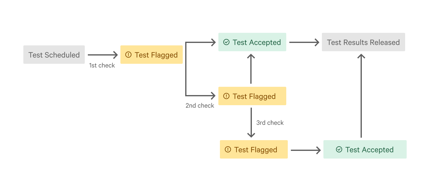 A graph portraying how Test Verification works through multiple steps of test result confirmations